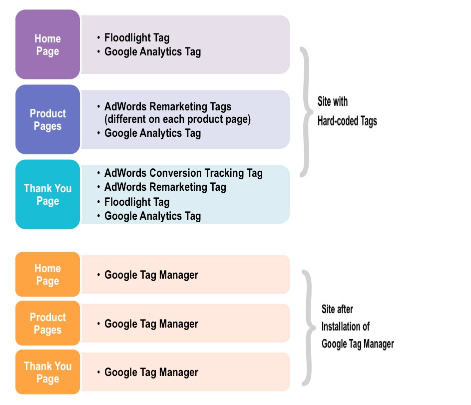 Before and After Google Tag Manager