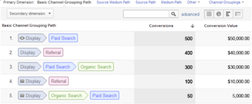 Display Multi-Channel Funnels in Google Analytics