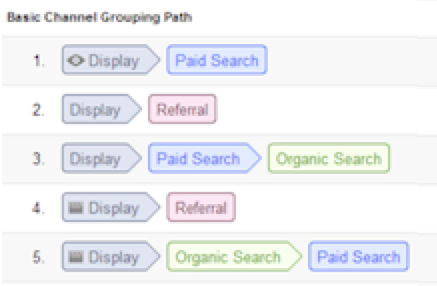 GDN Display Ad Impressions in Google Analytics