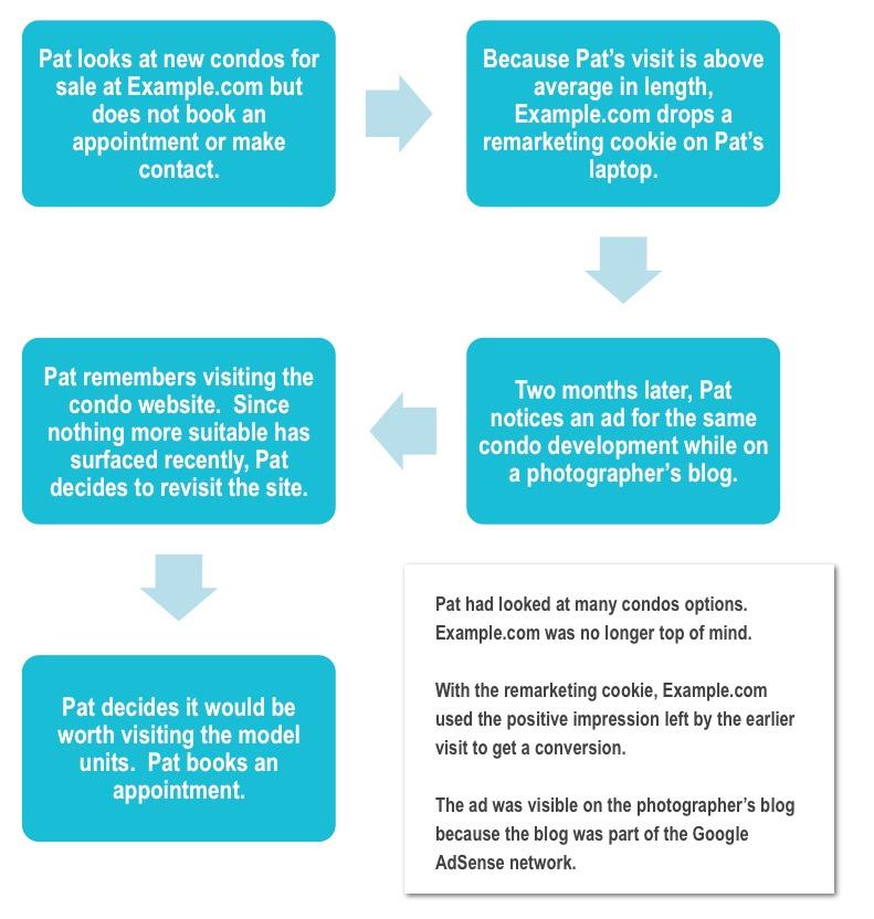 Example - Remarketing Scenario for Condo Sales