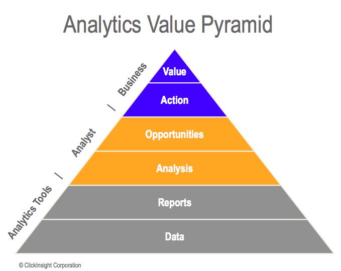ClickInsight Analytics Value Pyramid