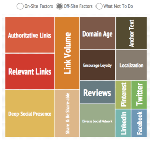 SEO Offsite Ranking Factors
