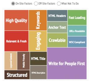 SEO Onsite Ranking Factors