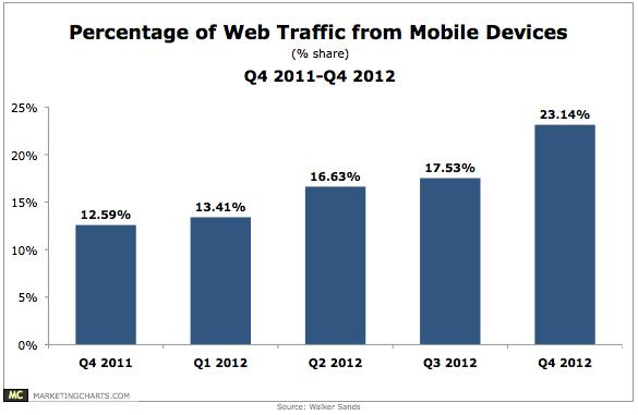 Chart of Web Traffic Mobile Q42011 to Q42012