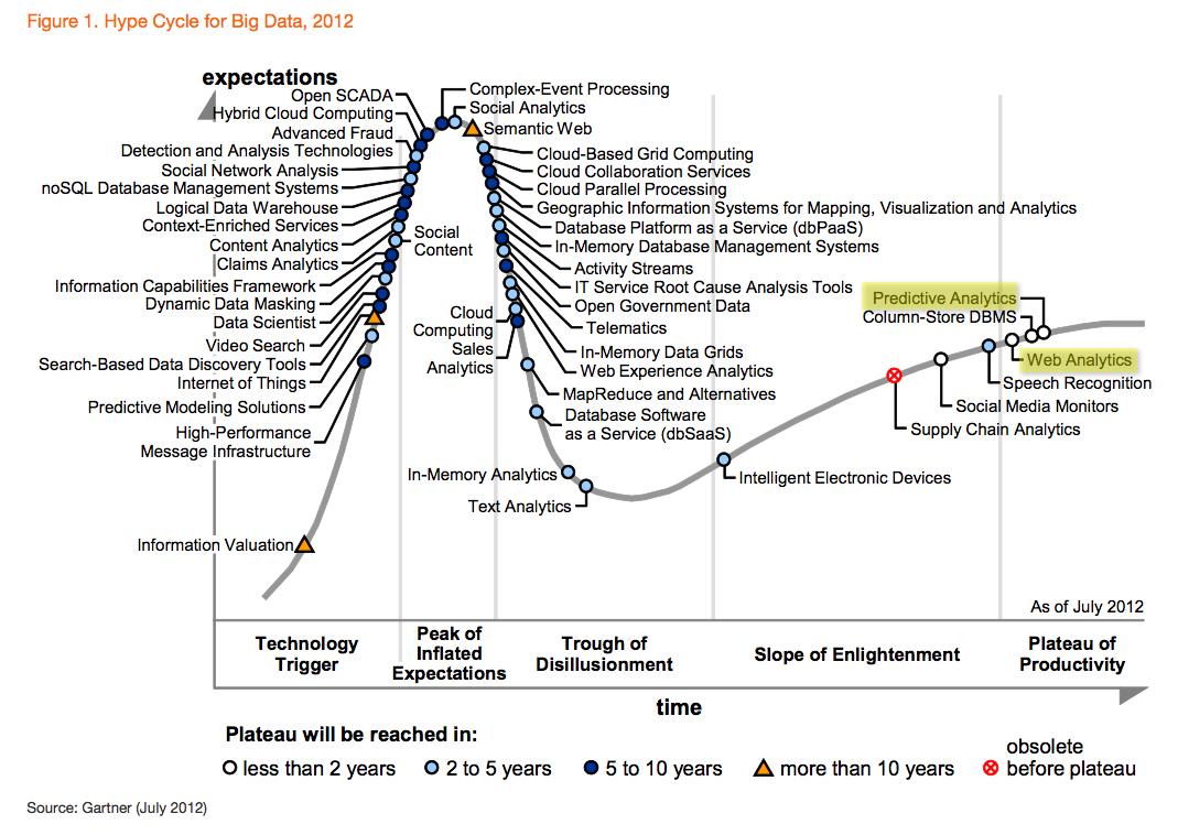 Gartner Hype Cycle for Big Data 2012