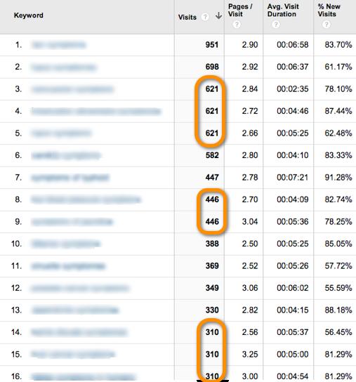 Google Analytics Keyword Report, with Sampling
