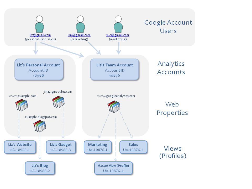 Example Google Analytics Account Hierarchy