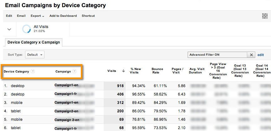 flat table custom reports mobile device by campaign google analytics