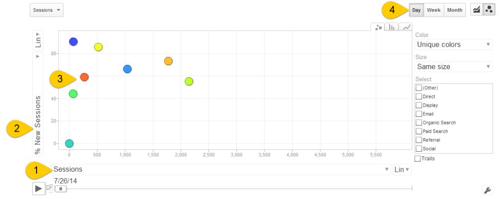 GA Motion Chart Interface