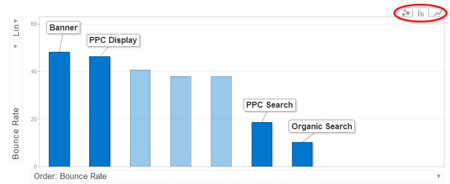 Create Quick Data Visualizations in Google Analytics using