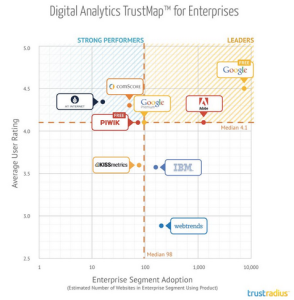 Digital Analytics for Enterprises