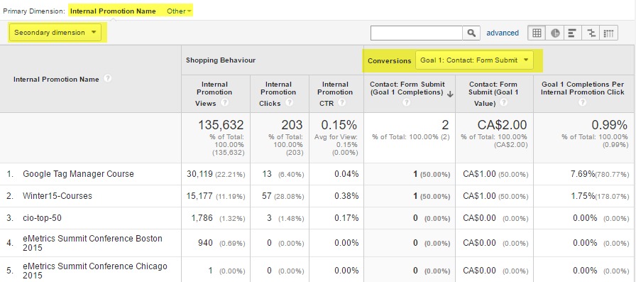 Internal Promotions Report Example