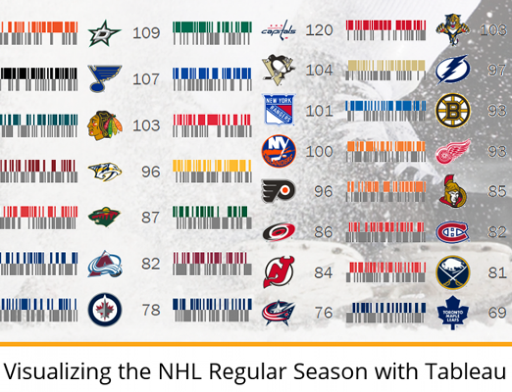 Visualizing the NHL Regular Season with Tableau