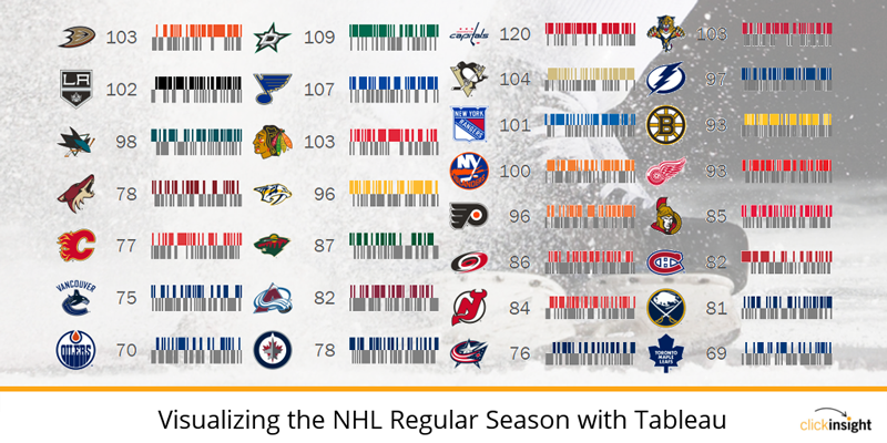 NHL visualization