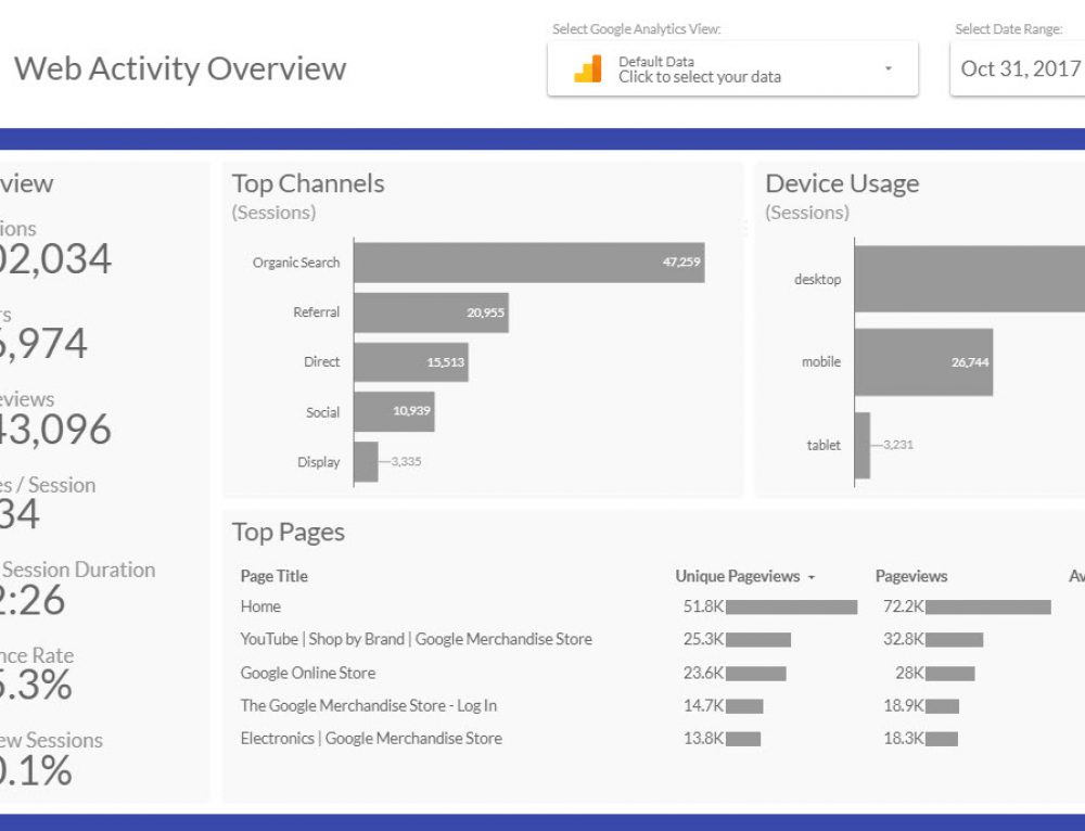 Google Analytics Dashboard Template for Data Studio