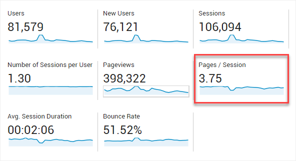 Pages / Session Metric Highlighted