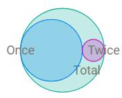 Segment Overlay Impossible Data Viz