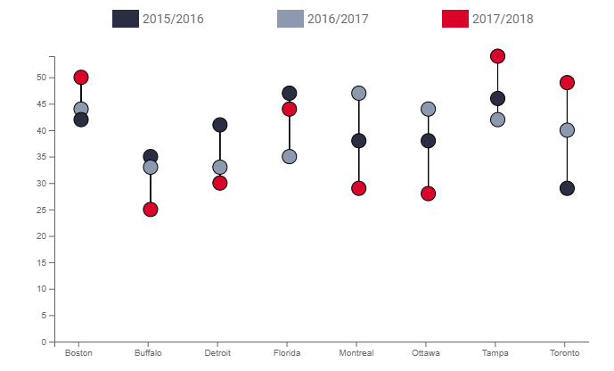 Create Custom Charts with Data Studio Community