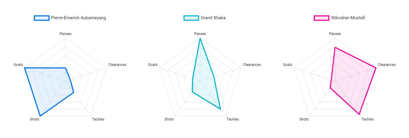 3 radar charts in Data Studio