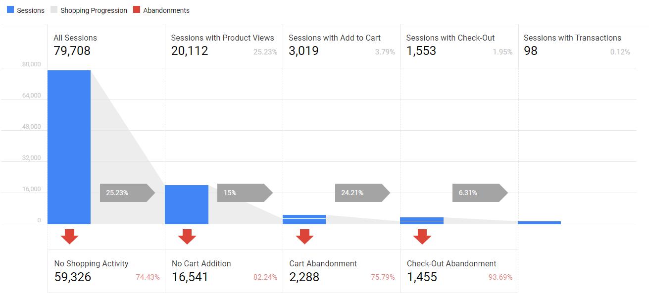 Google Analytics Ecommerce Funnel