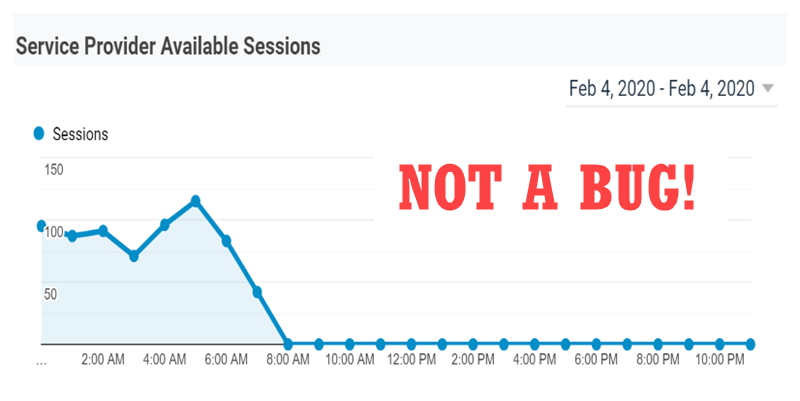 Chart Flatlining