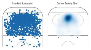 Standard Scatterplot vs. Custom Density Chart
