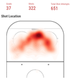 Link to NHL Shot Maps in Data Studio