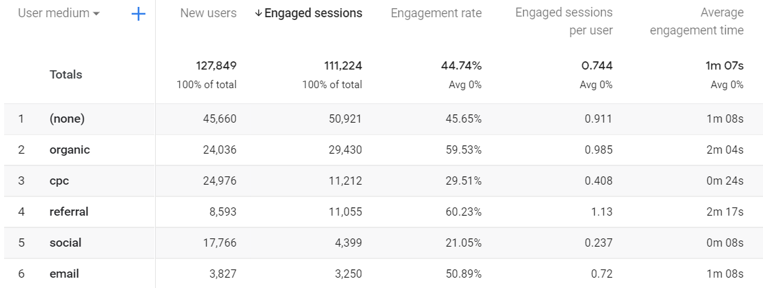 Engagement metrics in GA4