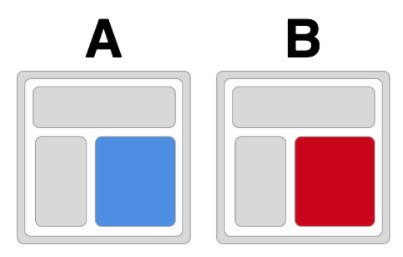 Conversion Rate Optimization A/B Testing