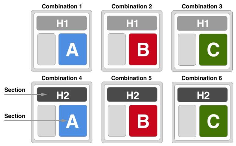 Conversion Rate Optimization Multivariate Test